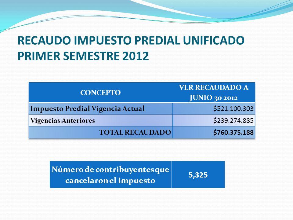 RECAUDO IMPUESTO PREDIAL UNIFICADO PRIMER SEMESTRE 2012