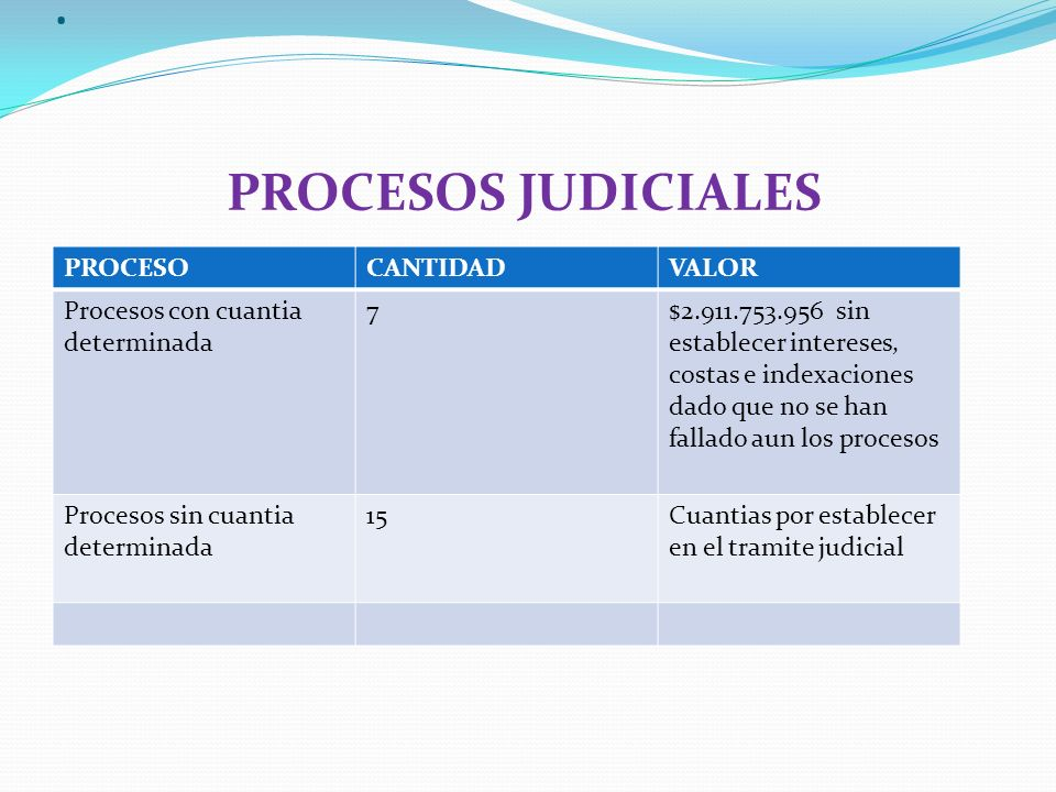 . PROCESOS JUDICIALES PROCESO CANTIDAD VALOR