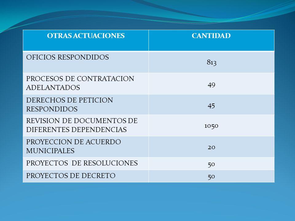 OTRAS ACTUACIONES CANTIDAD. OFICIOS RESPONDIDOS. 813. PROCESOS DE CONTRATACION ADELANTADOS. 49.