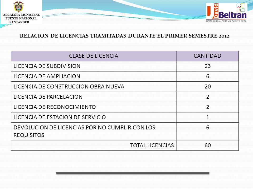 RELACION DE LICENCIAS TRAMITADAS DURANTE EL PRIMER SEMESTRE 2012