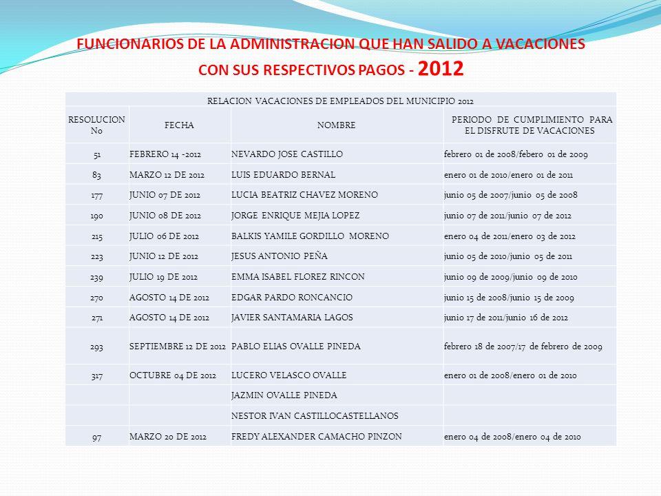 FUNCIONARIOS DE LA ADMINISTRACION QUE HAN SALIDO A VACACIONES CON SUS RESPECTIVOS PAGOS - 2012