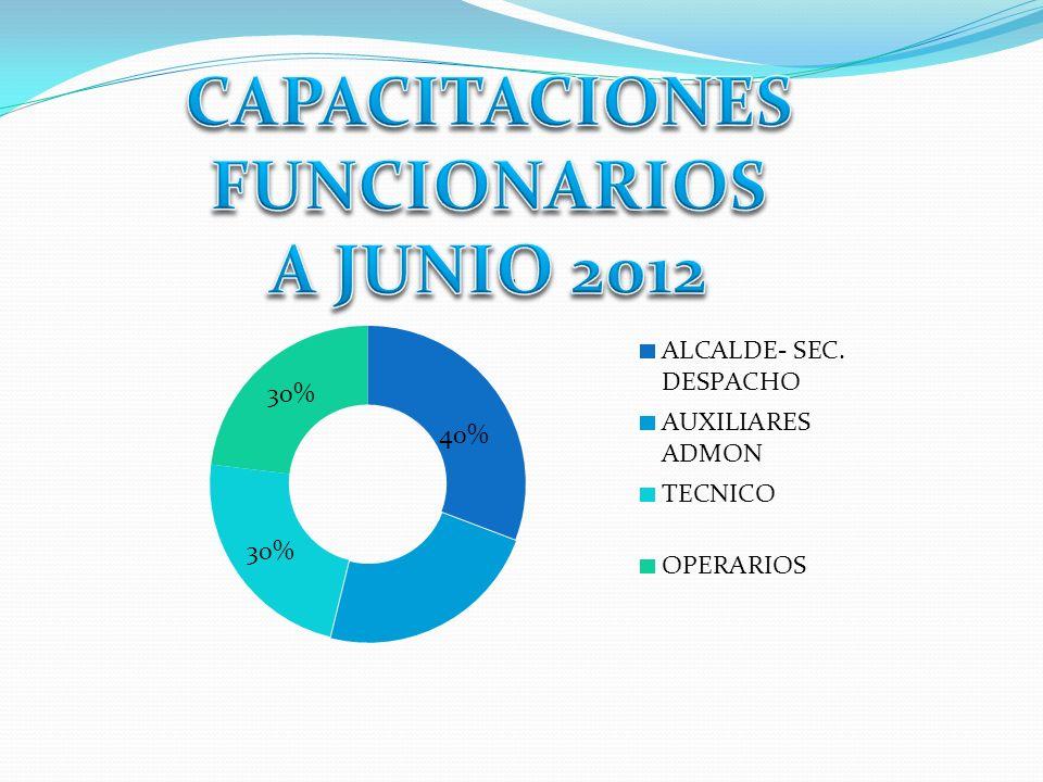 CAPACITACIONES FUNCIONARIOS A JUNIO 2012