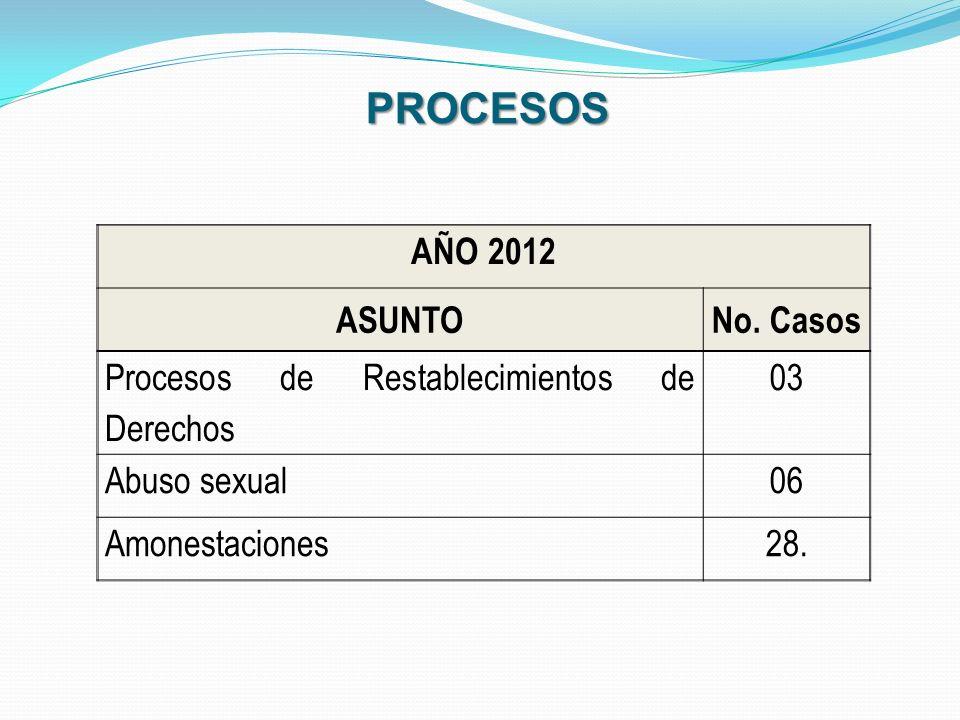 PROCESOS AÑO 2012 ASUNTO No. Casos