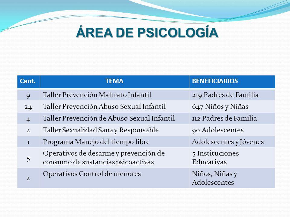 ÁREA DE PSICOLOGÍA Cant. TEMA BENEFICIARIOS 9
