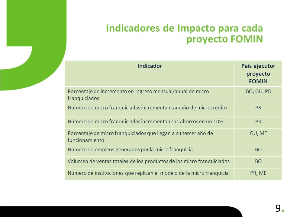 País ejecutor proyecto FOMIN