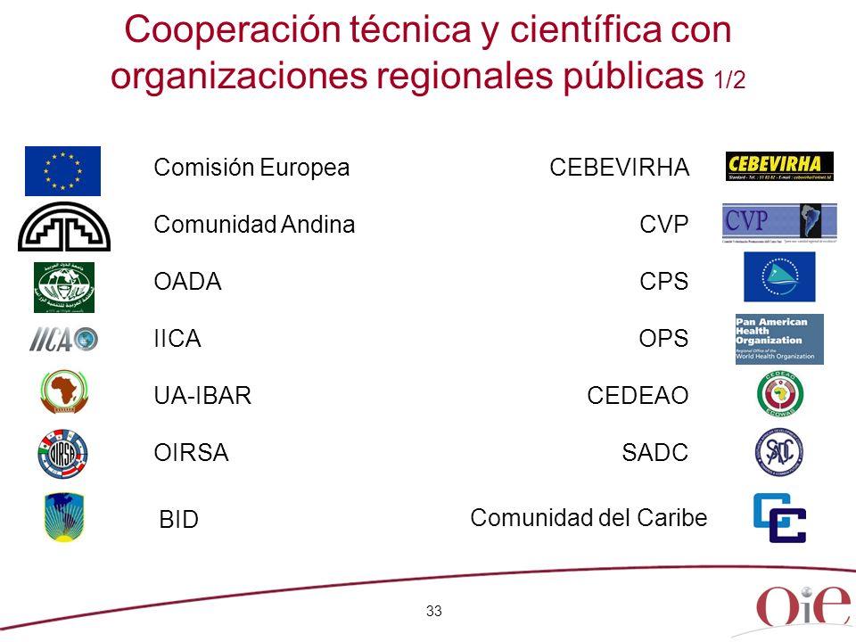 Cooperación técnica y científica con organizaciones regionales públicas 1/2