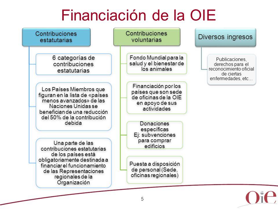 Financiación de la OIE Diversos ingresos Contribuciones estatutarias