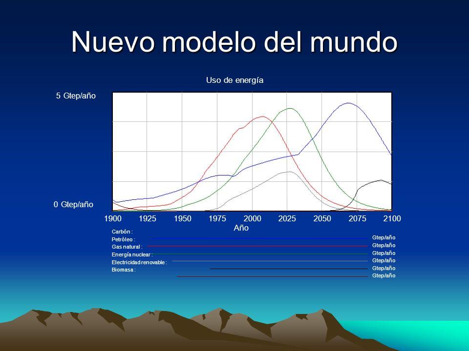 Nuevo modelo del mundo Uso de energía 5 Gtep/año 1900 1925 1950 1975