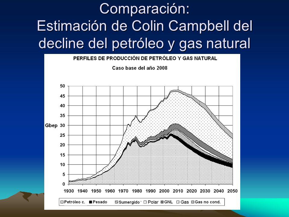 Comparación: Estimación de Colin Campbell del decline del petróleo y gas natural