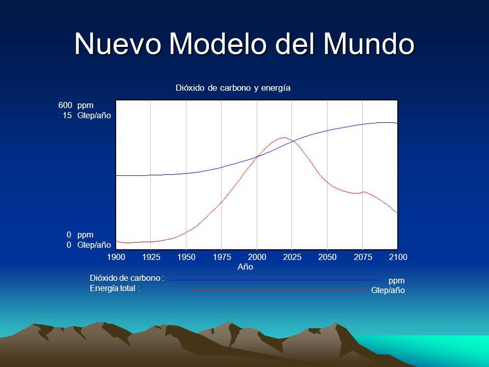 Nuevo Modelo del Mundo Dióxido de carbono y energía 600 ppm 15