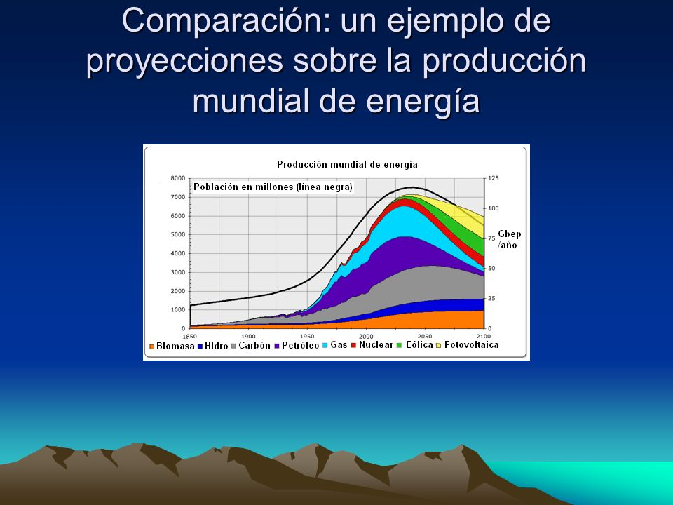 Comparación: un ejemplo de proyecciones sobre la producción mundial de energía