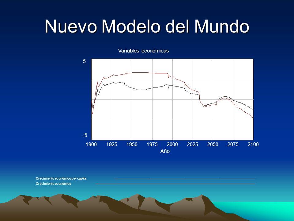 Nuevo Modelo del Mundo Variables económicas 5 -5 1900 1925 1950 1975
