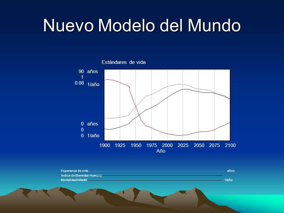 Nuevo Modelo del Mundo Estándares de vida 90 años 1 0.08 1/año 1900