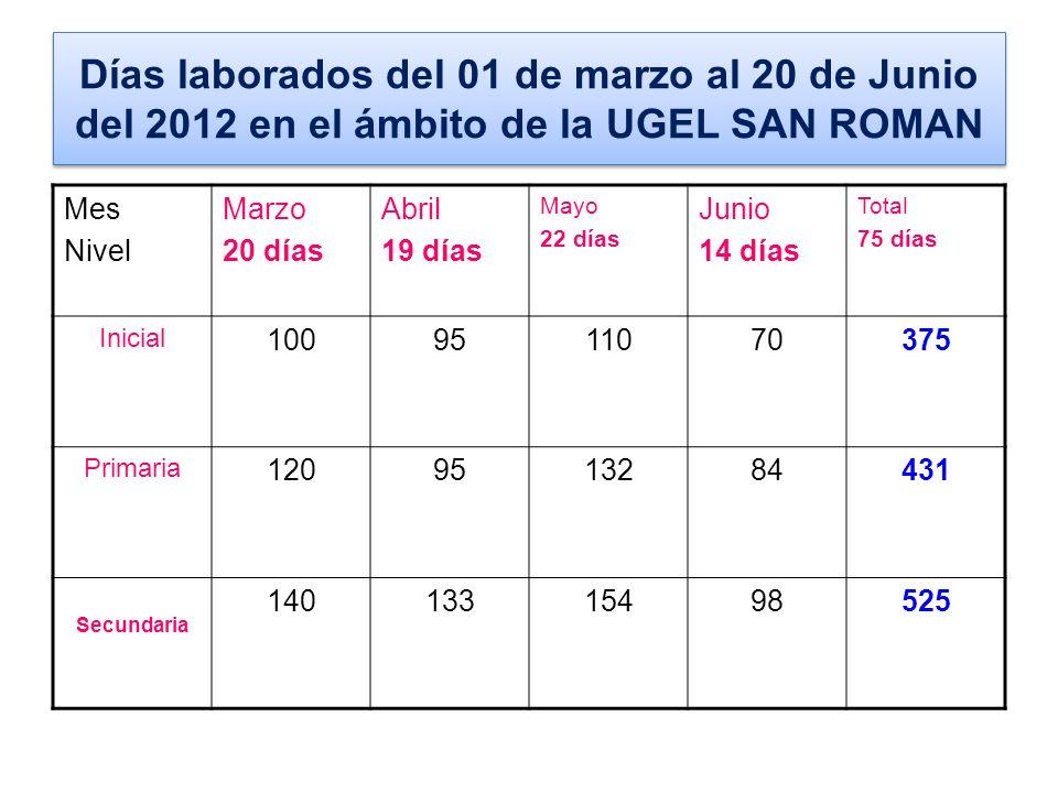 Días laborados del 01 de marzo al 20 de Junio del 2012 en el ámbito de la UGEL SAN ROMAN