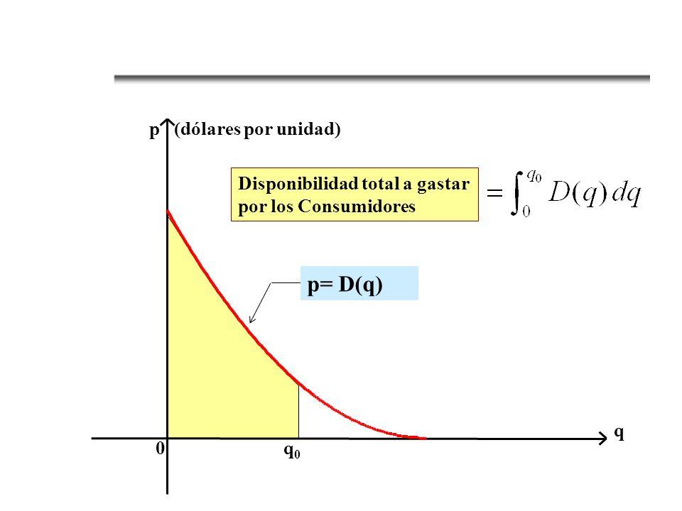 p= D(q) p (dólares por unidad)
