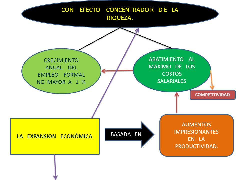 LA EXPANSION ECONÒMICA