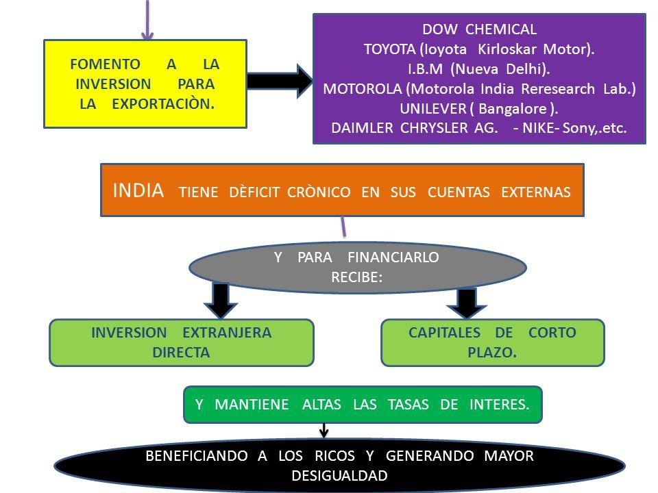 INVERSION EXTRANJERA DIRECTA CAPITALES DE CORTO PLAZO.