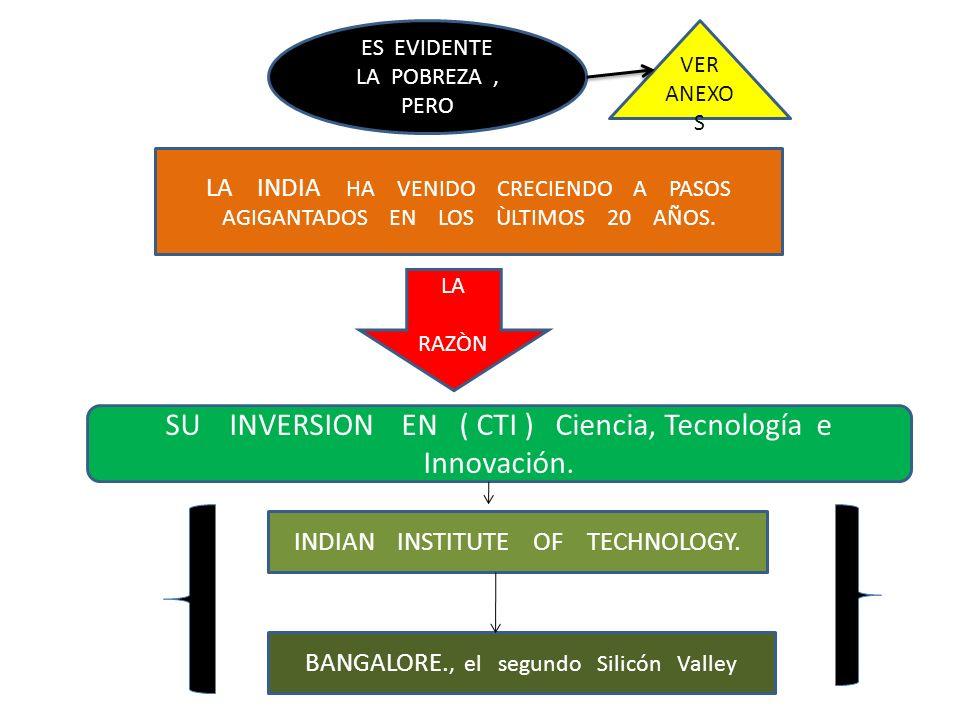 SU INVERSION EN ( CTI ) Ciencia, Tecnología e Innovación.