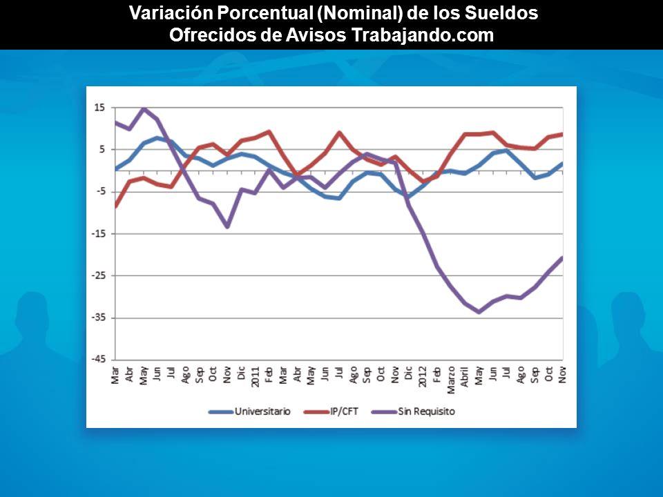 Variación Porcentual (Nominal) de los Sueldos