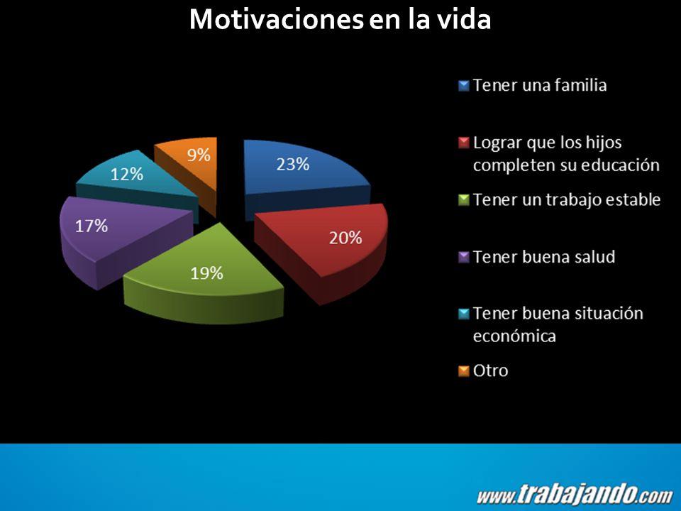 Motivaciones en la vida