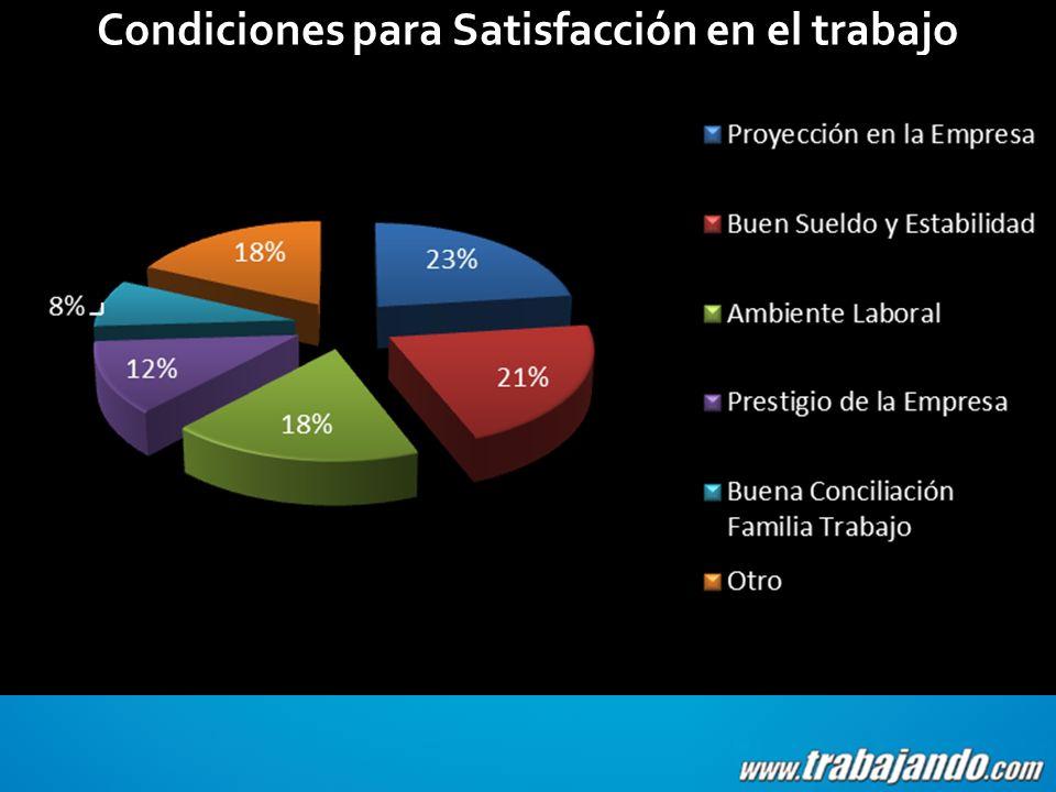 Condiciones para Satisfacción en el trabajo