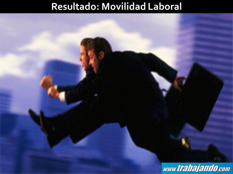 Resultado: Movilidad Laboral