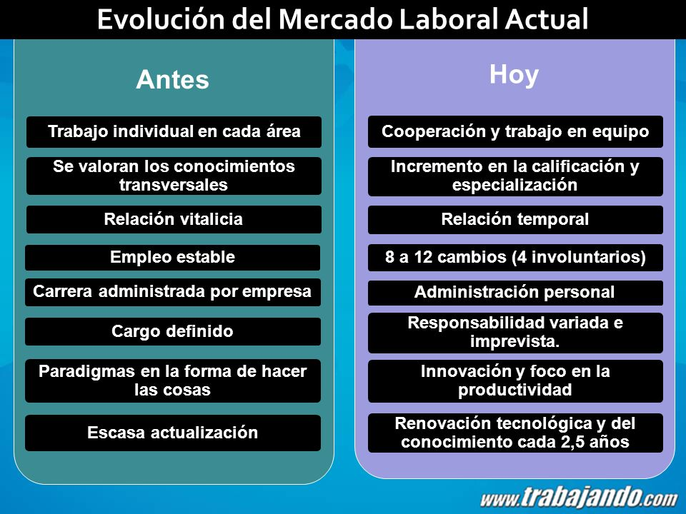 Evolución del Mercado Laboral Actual