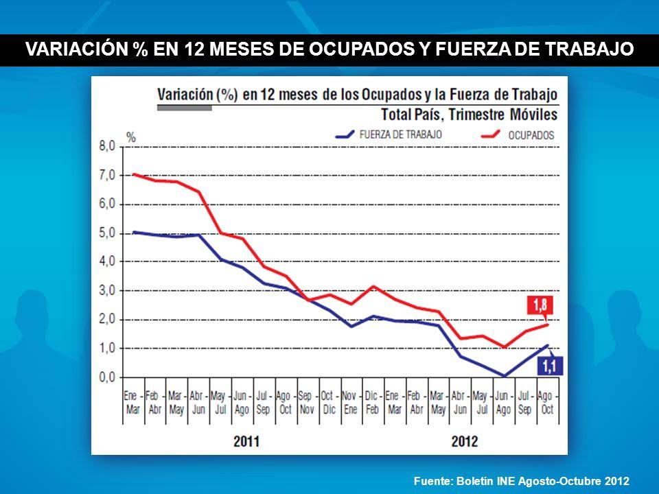 VARIACIÓN % EN 12 MESES DE OCUPADOS Y FUERZA DE TRABAJO