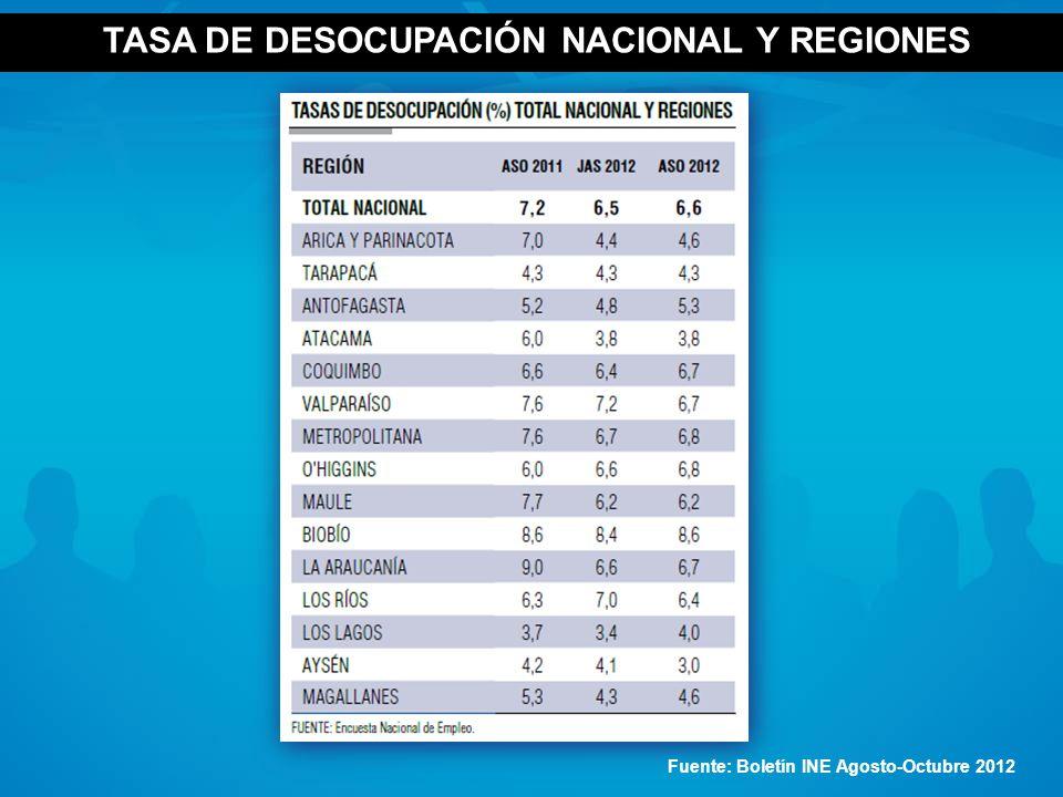 TASA DE DESOCUPACIÓN NACIONAL Y REGIONES
