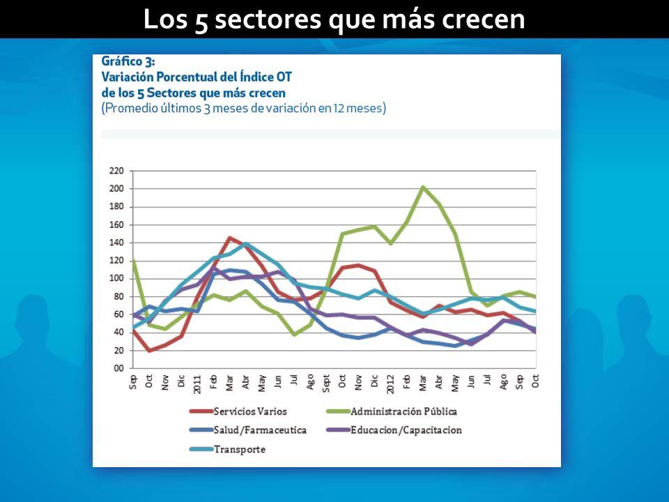 Los 5 sectores que más crecen