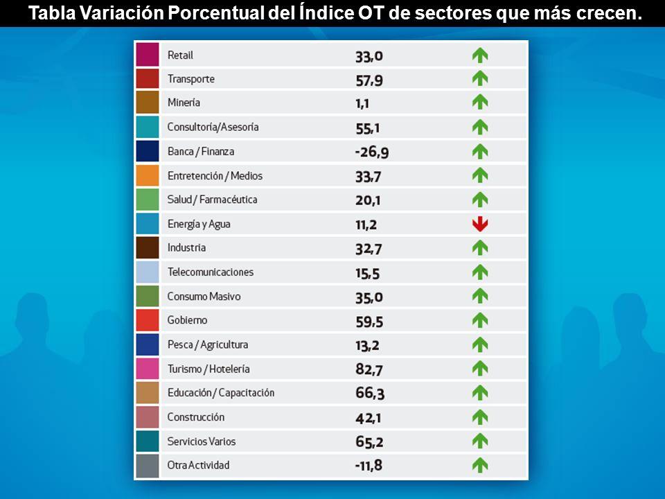 Tabla Variación Porcentual del Índice OT de sectores que más crecen.