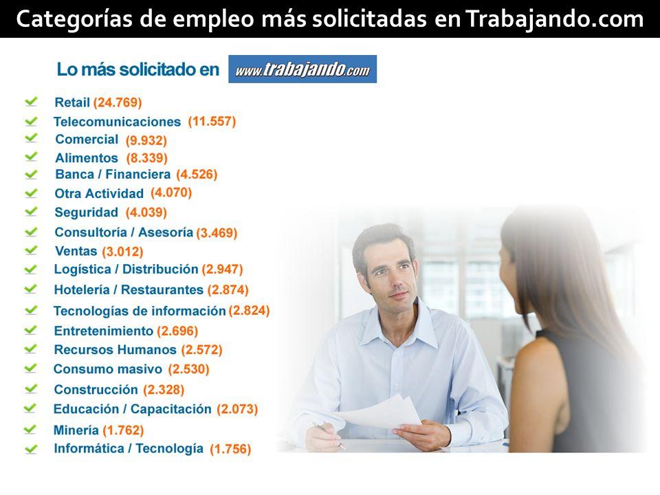 Categorías de empleo más solicitadas en Trabajando.com