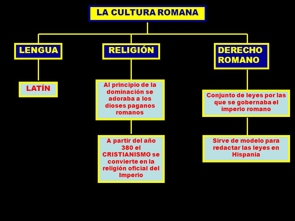 LA CULTURA ROMANA LENGUA RELIGIÓN DERECHO ROMANO LATÍN