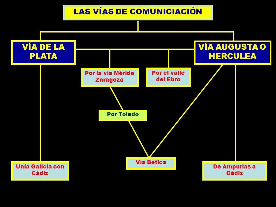 LAS VÍAS DE COMUNICIACIÓN