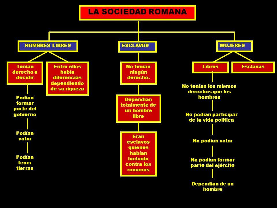 LA SOCIEDAD ROMANA HOMBRES LIBRES ESCLAVOS MUJERES