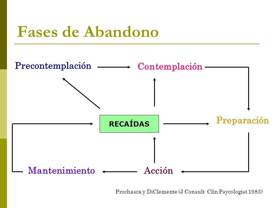 Fases de Abandono Precontemplación Contemplación Preparación