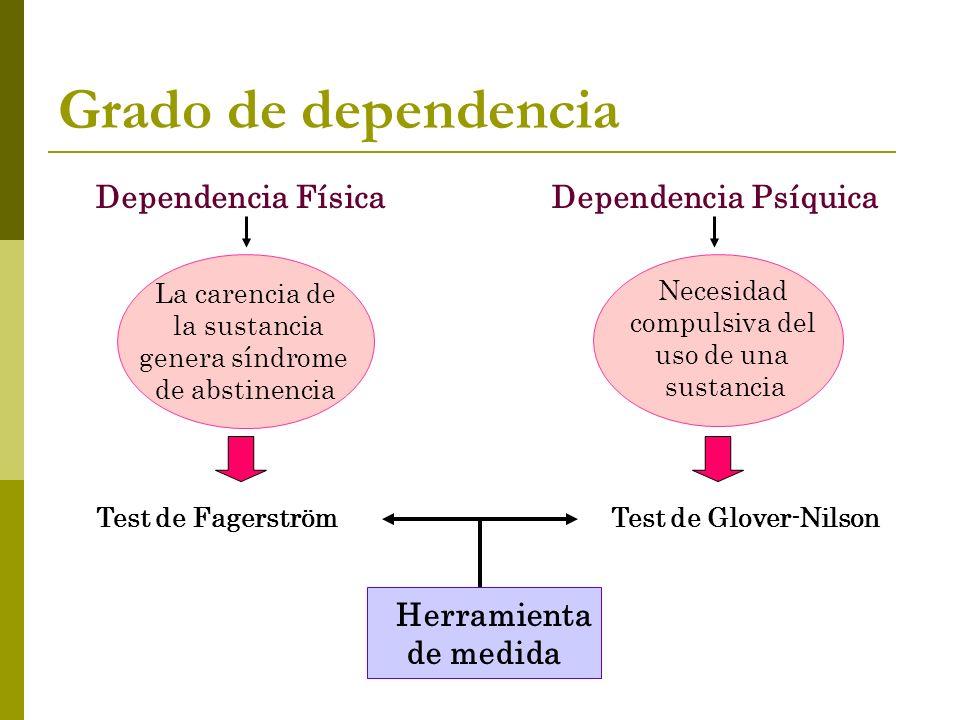 Grado de dependencia Dependencia Física Dependencia Psíquica