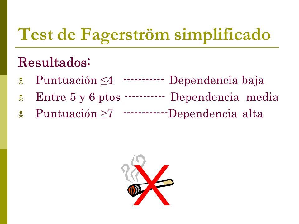 Test de Fagerström simplificado