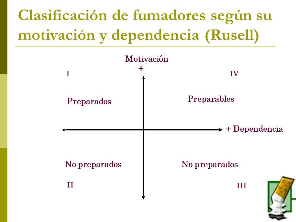 Clasificación de fumadores según su motivación y dependencia (Rusell)