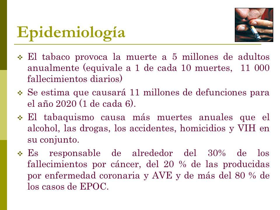 Epidemiología El tabaco provoca la muerte a 5 millones de adultos anualmente (equivale a 1 de cada 10 muertes, 11 000 fallecimientos diarios)