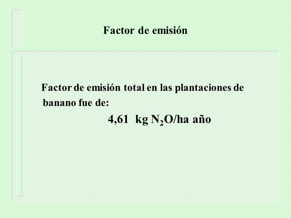 4,61 kg N2O/ha año Factor de emisión