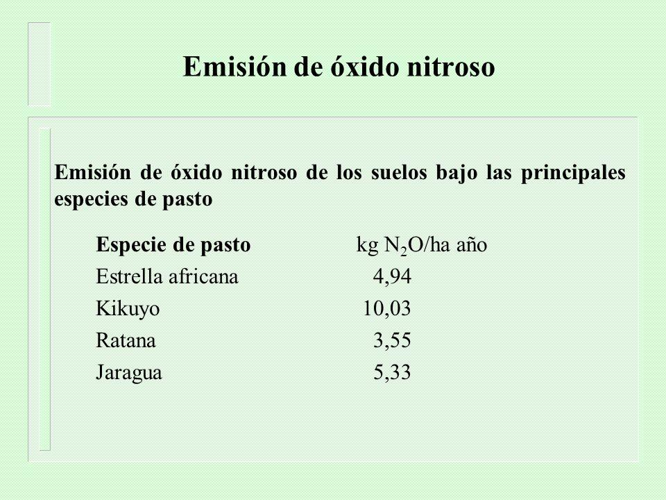 Emisión de óxido nitroso