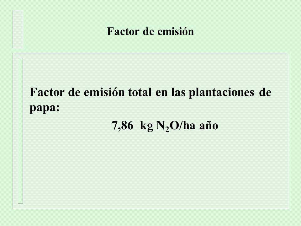 Factor de emisión total en las plantaciones de papa: