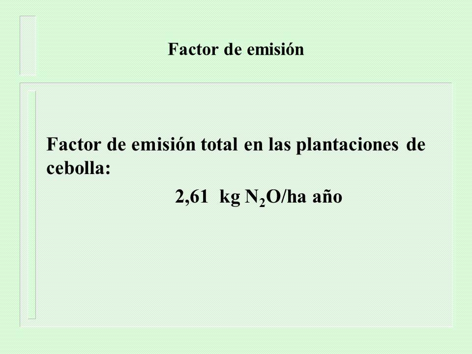 Factor de emisión total en las plantaciones de cebolla: