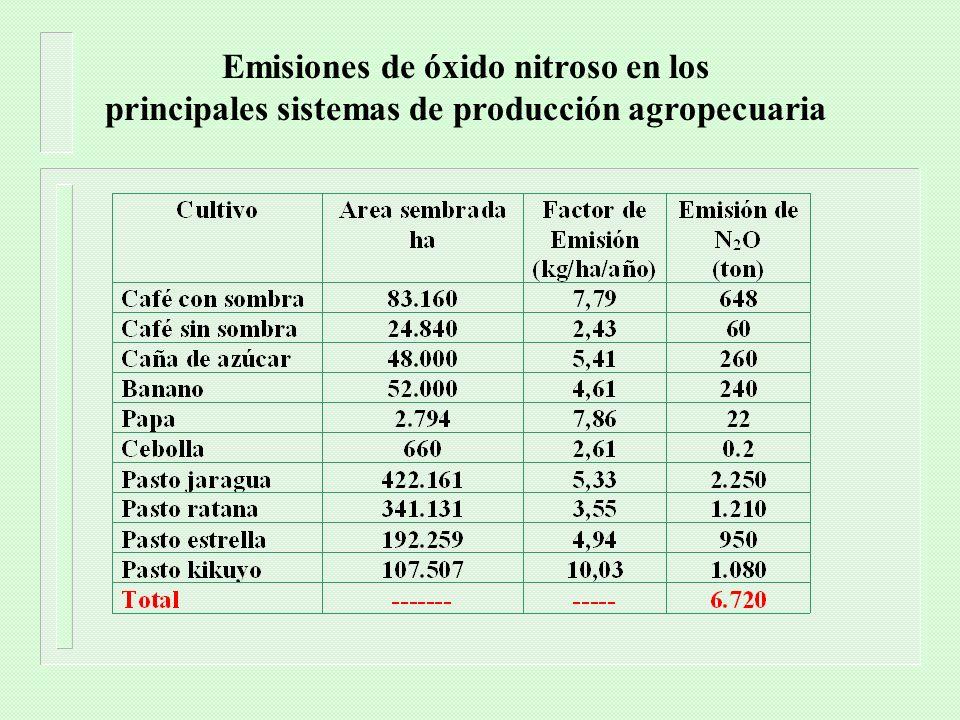 Emisiones de óxido nitroso en los