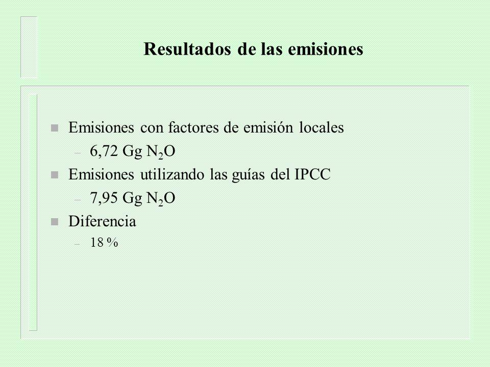 Resultados de las emisiones