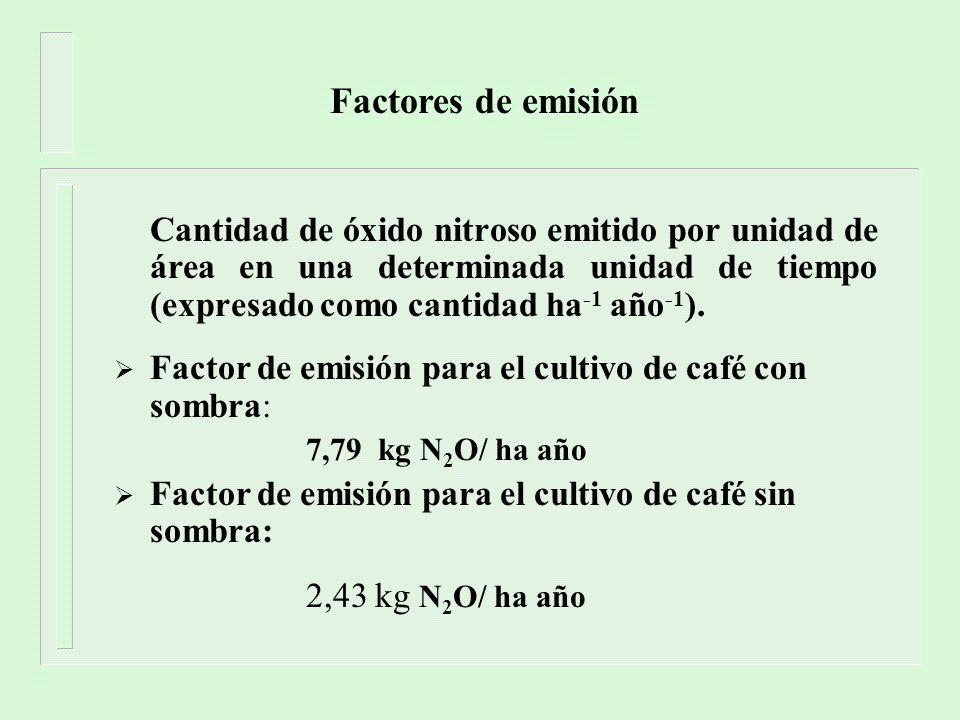 Factores de emisión Cantidad de óxido nitroso emitido por unidad de área en una determinada unidad de tiempo (expresado como cantidad ha-1 año-1).