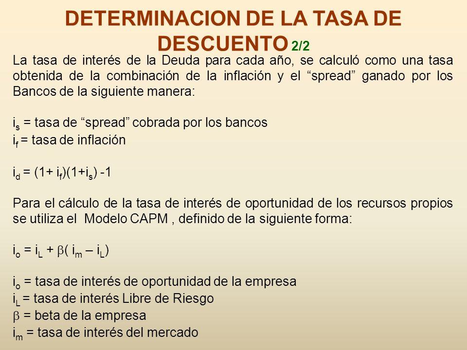 DETERMINACION DE LA TASA DE DESCUENTO 2/2
