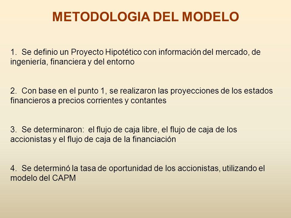 METODOLOGIA DEL MODELO