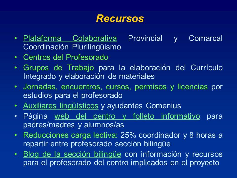 Recursos Plataforma Colaborativa Provincial y Comarcal Coordinación Plurilingüismo. Centros del Profesorado.